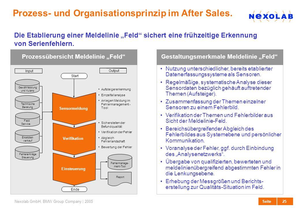 26 SeiteNexolab GmbH, BMW Group Company | 2005 Selektionskriterien Organisation der Qualitätslenkung.