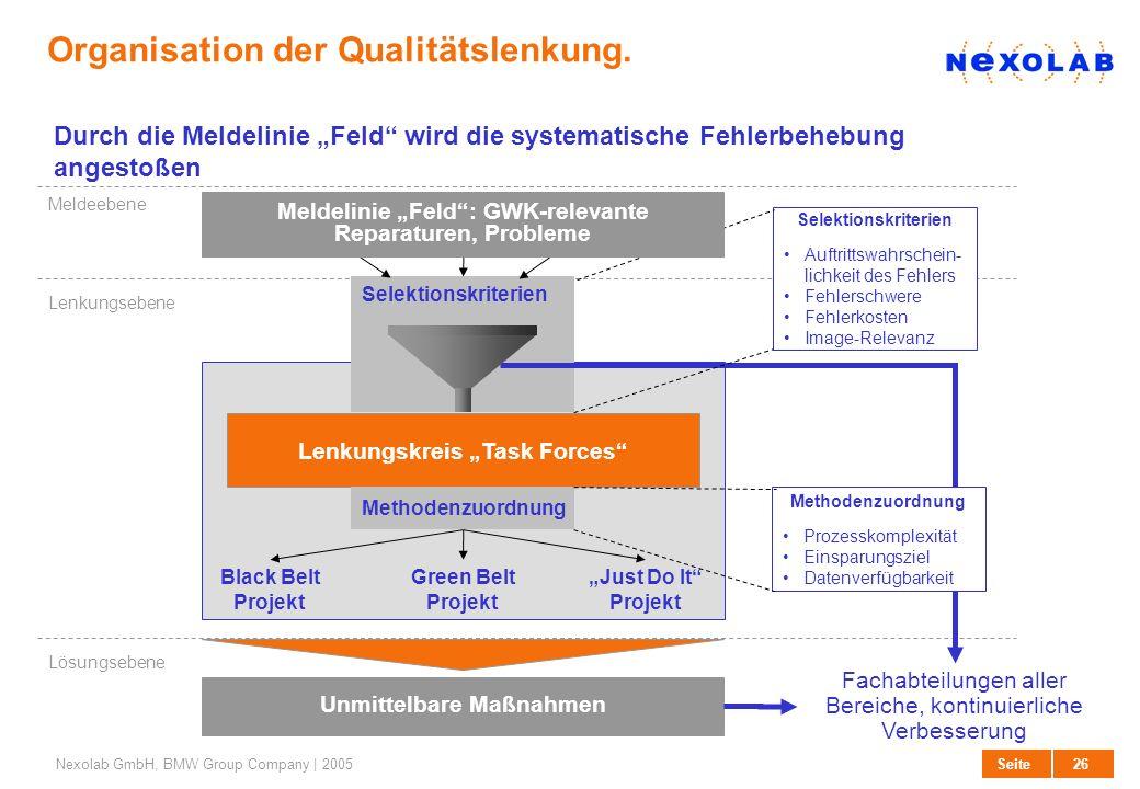 26 SeiteNexolab GmbH, BMW Group Company | 2005 Selektionskriterien Organisation der Qualitätslenkung. Just Do It Projekt Black Belt Projekt Green Belt