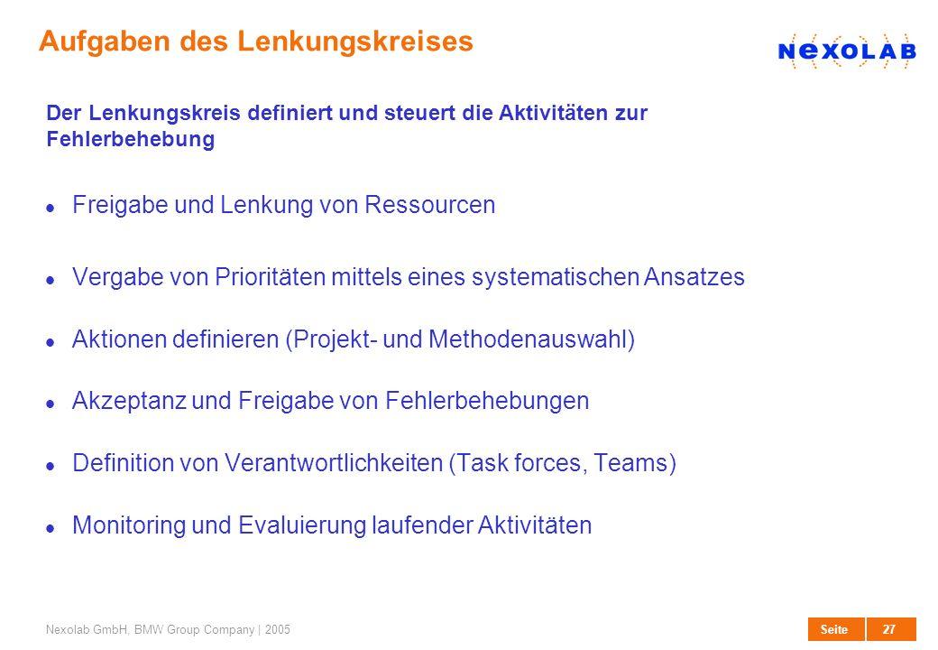 27 SeiteNexolab GmbH, BMW Group Company | 2005 Aufgaben des Lenkungskreises Freigabe und Lenkung von Ressourcen Vergabe von Prioritäten mittels eines