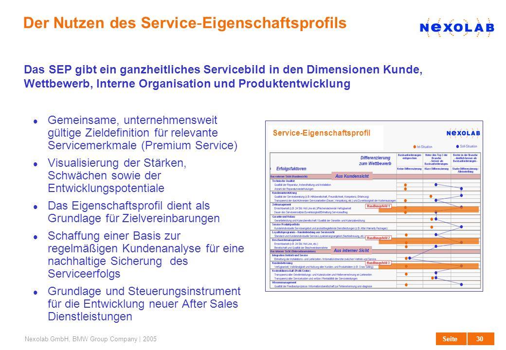 30 SeiteNexolab GmbH, BMW Group Company | 2005 Der Nutzen des Service-Eigenschaftsprofils Gemeinsame, unternehmensweit gültige Zieldefinition für rele