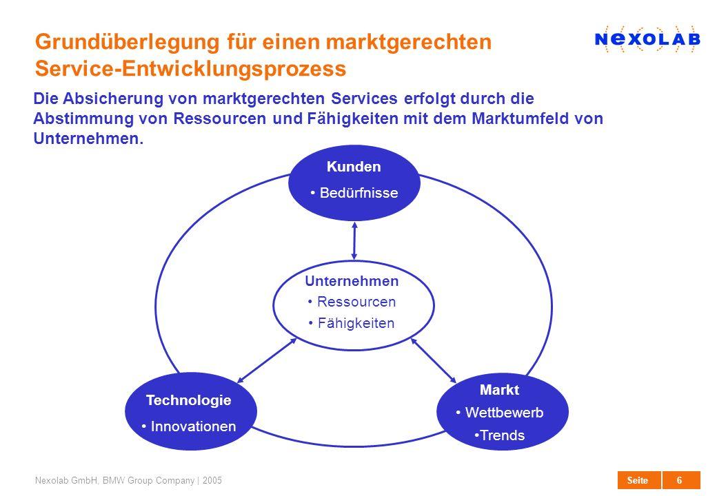 6 SeiteNexolab GmbH, BMW Group Company | 2005 Grundüberlegung für einen marktgerechten Service-Entwicklungsprozess Unternehmen Ressourcen Fähigkeiten