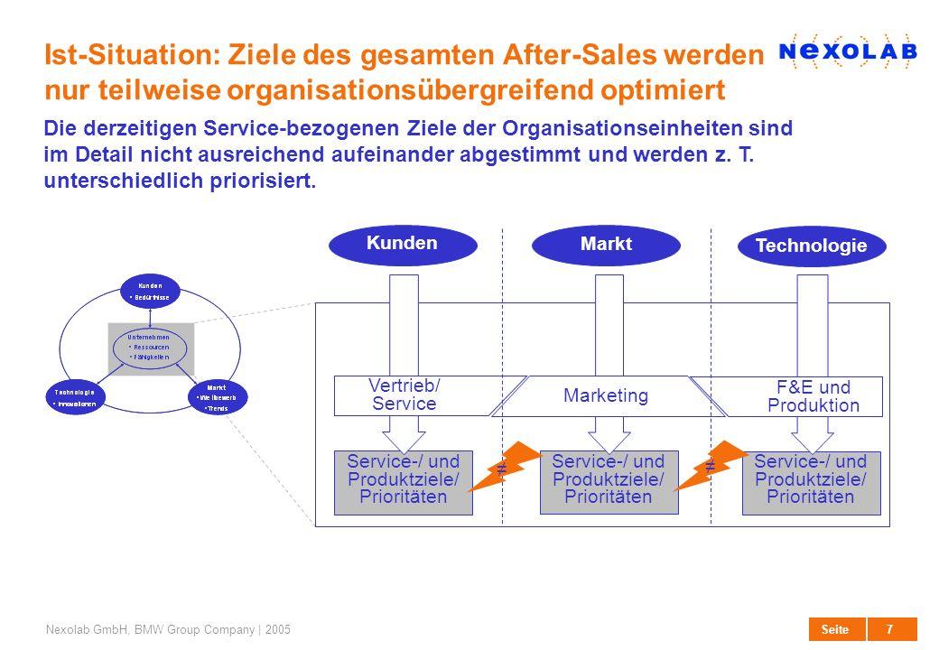 8 SeiteNexolab GmbH, BMW Group Company | 2005 Ziel-Situation: Das Service-Eigenschaftsprofil (SEP) synchronisiert die Serviceziele der Organisationsbereiche Das Service-Eigenschaftsprofil (SEP) definiert das Zielsystem, welches für alle Organisationseinheiten einheitlich und verbindlich die zu realisierenden Kundenanforderungen darstellt und priorisiert.