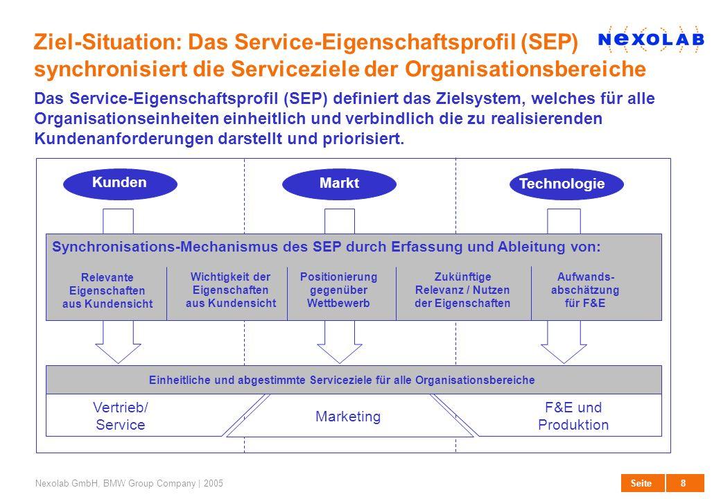 8 SeiteNexolab GmbH, BMW Group Company | 2005 Ziel-Situation: Das Service-Eigenschaftsprofil (SEP) synchronisiert die Serviceziele der Organisationsbe