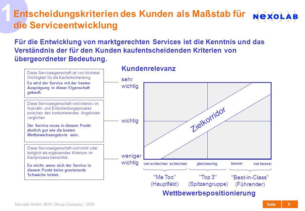 10 SeiteNexolab GmbH, BMW Group Company | 2005 2 Erarbeitung der Kundenentscheidungskriterien auf Basis von vorhandenen Informationen In organisationsübergreifenden Workshops werden auf Basis der bisherigen Markt- und Kundenkenntnis sowie sonstiger vorhandener Erfahrungen mögliche Entscheidungskriterien zusammengetragen.