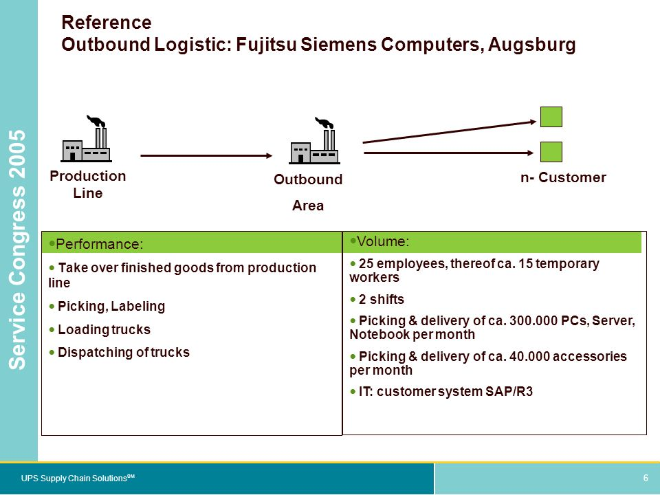 6 UPS Supply Chain Solutions SM Service Congress 2005 6 Reference Outbound Logistic: Fujitsu Siemens Computers, Augsburg Performance: Take over finished goods from production line Picking, Labeling Loading trucks Dispatching of trucks Volume: 25 employees, thereof ca.