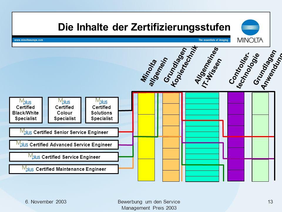 6. November 2003Bewerbung um den Service Management Preis 2003 13 Grundlagen Kopiertechnik Allgemeines IT-Wissen Grundlagen Anwendungen Minolta allgem