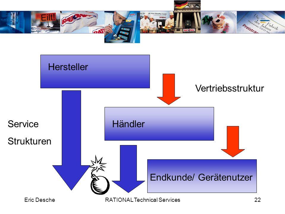 Eric DescheRATIONAL Technical Services22 Hersteller Händler Endkunde/ Gerätenutzer Vertriebsstruktur Service Strukturen