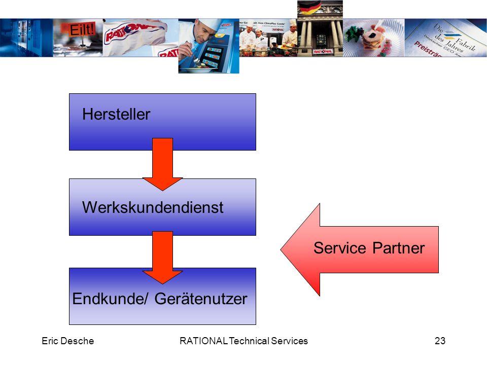 Eric DescheRATIONAL Technical Services23 Hersteller Werkskundendienst Endkunde/ Gerätenutzer Service Partner