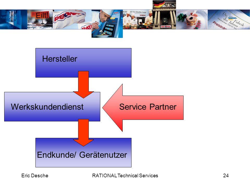 Eric DescheRATIONAL Technical Services24 Hersteller Werkskundendienst Endkunde/ Gerätenutzer Service Partner