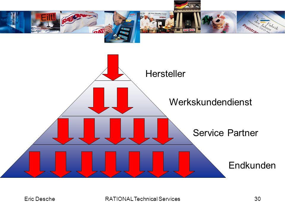 Eric DescheRATIONAL Technical Services30 Hersteller Werkskundendienst Service Partner Endkunden