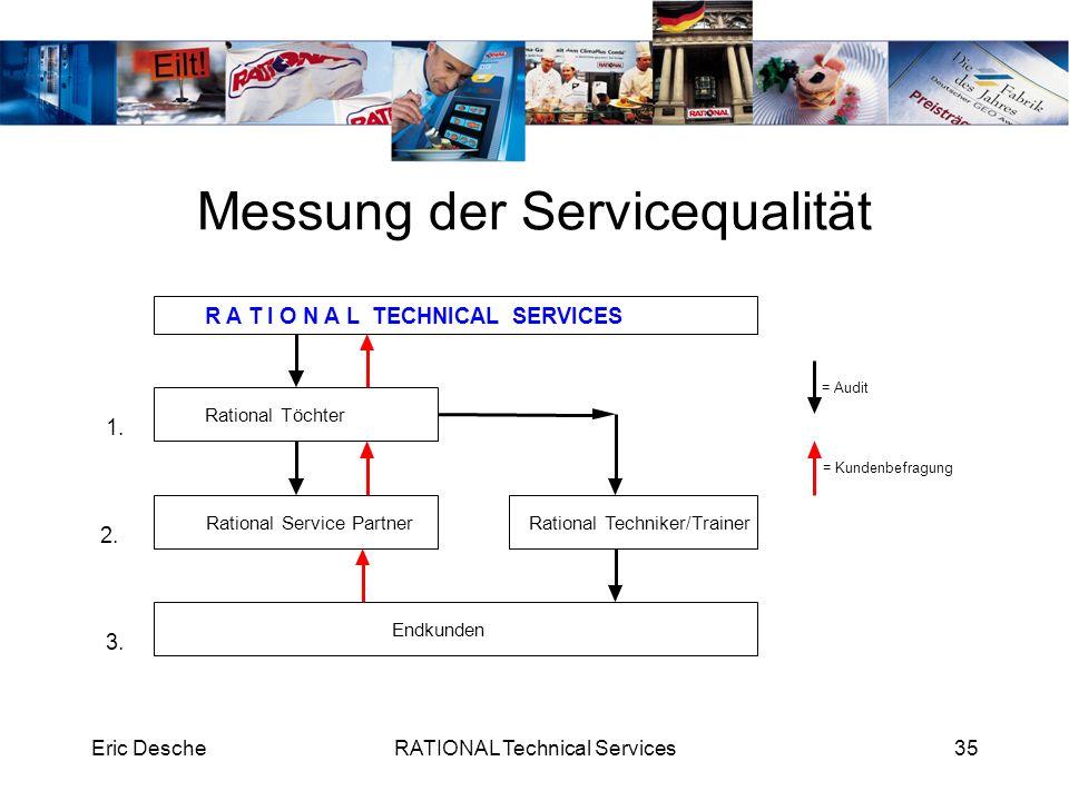 Eric DescheRATIONAL Technical Services35 Messung der Servicequalität Rational Töchter Rational Service Partner Endkunden Rational Techniker/Trainer 1.