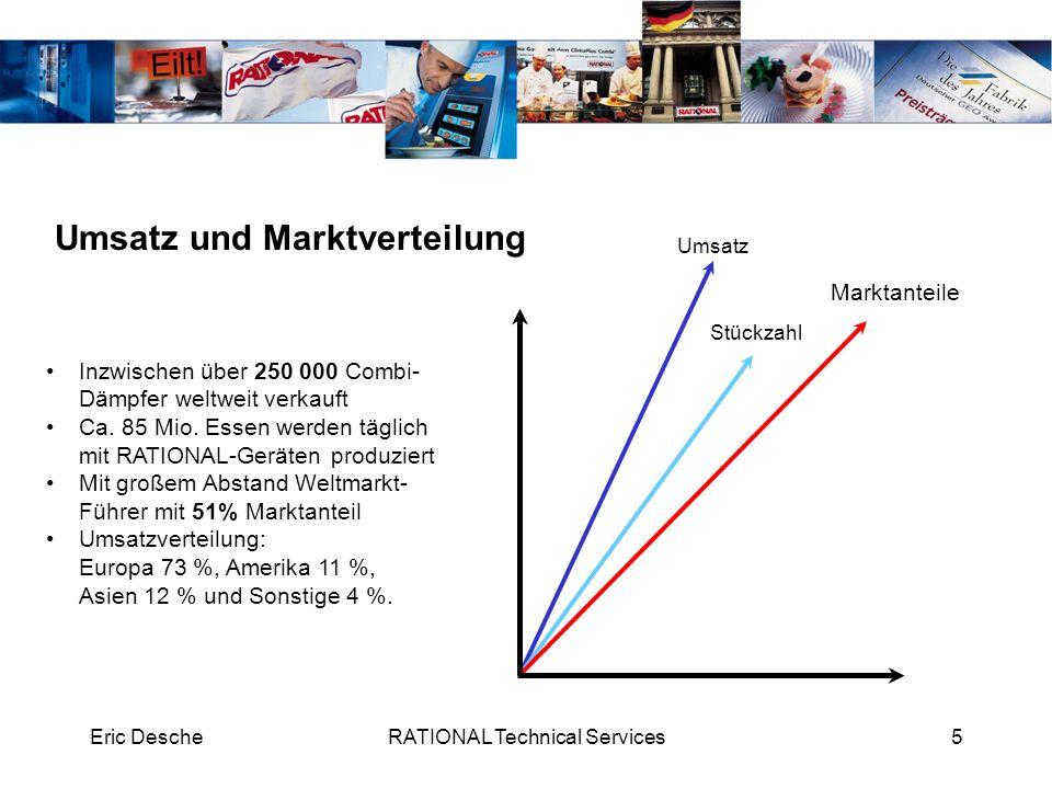 Eric DescheRATIONAL Technical Services5 Inzwischen über 250 000 Combi- Dämpfer weltweit verkauft Ca. 85 Mio. Essen werden täglich mit RATIONAL-Geräten