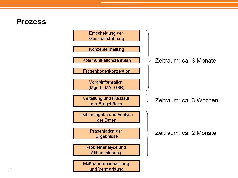 11 Prozess Zeitraum: ca. 3 Monate Zeitraum: ca. 3 Wochen Zeitraum: ca. 2 Monate