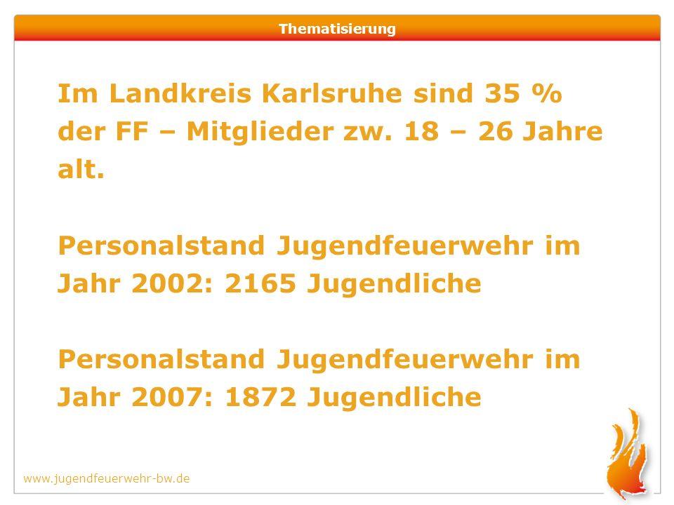 www.jugendfeuerwehr-bw.de Thematisierung Im Landkreis Karlsruhe sind 35 % der FF – Mitglieder zw.