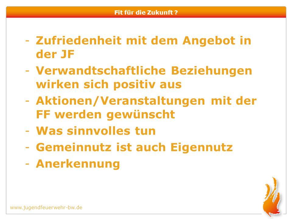 www.jugendfeuerwehr-bw.de Fit für die Zukunft .