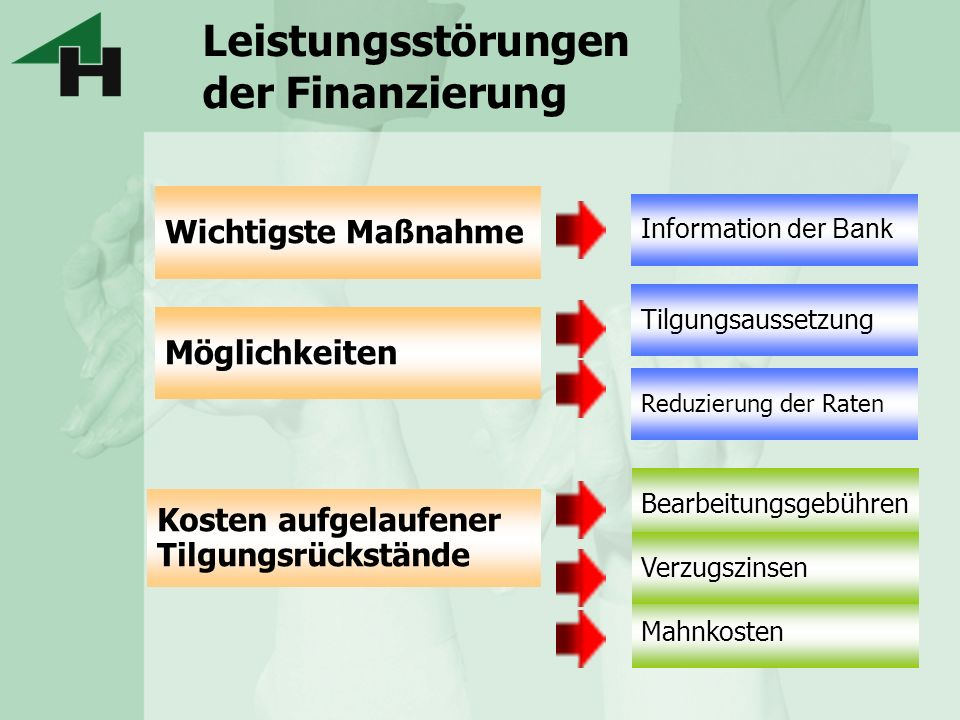 Leistungsstörungen der Finanzierung Wichtigste Maßnahme Kosten aufgelaufener Tilgungsrückstände Möglichkeiten Information der Bank Tilgungsaussetzung
