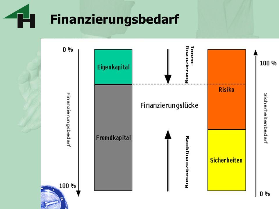 Kreditsicherheiten