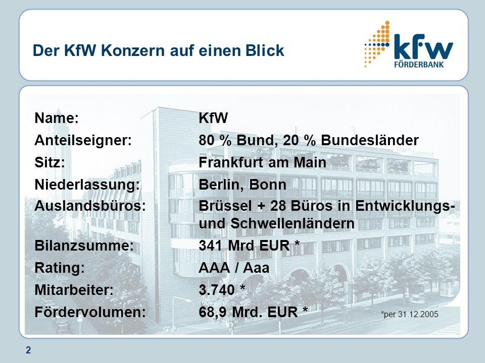 2 Der KfW Konzern auf einen Blick Name: KfW Anteilseigner: 80 % Bund, 20 % Bundesländer Sitz: Frankfurt am Main Niederlassung: Berlin, Bonn Auslandsbü