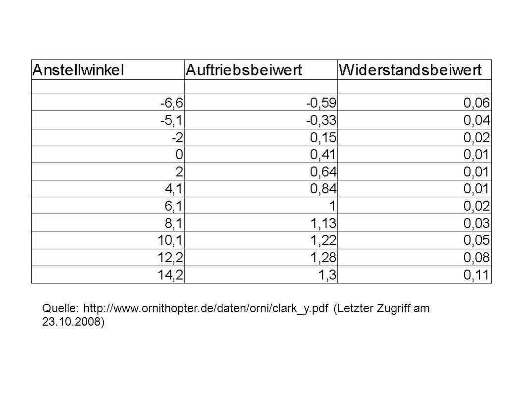 Quelle: http://www.ornithopter.de/daten/orni/clark_y.pdf (Letzter Zugriff am 23.10.2008)