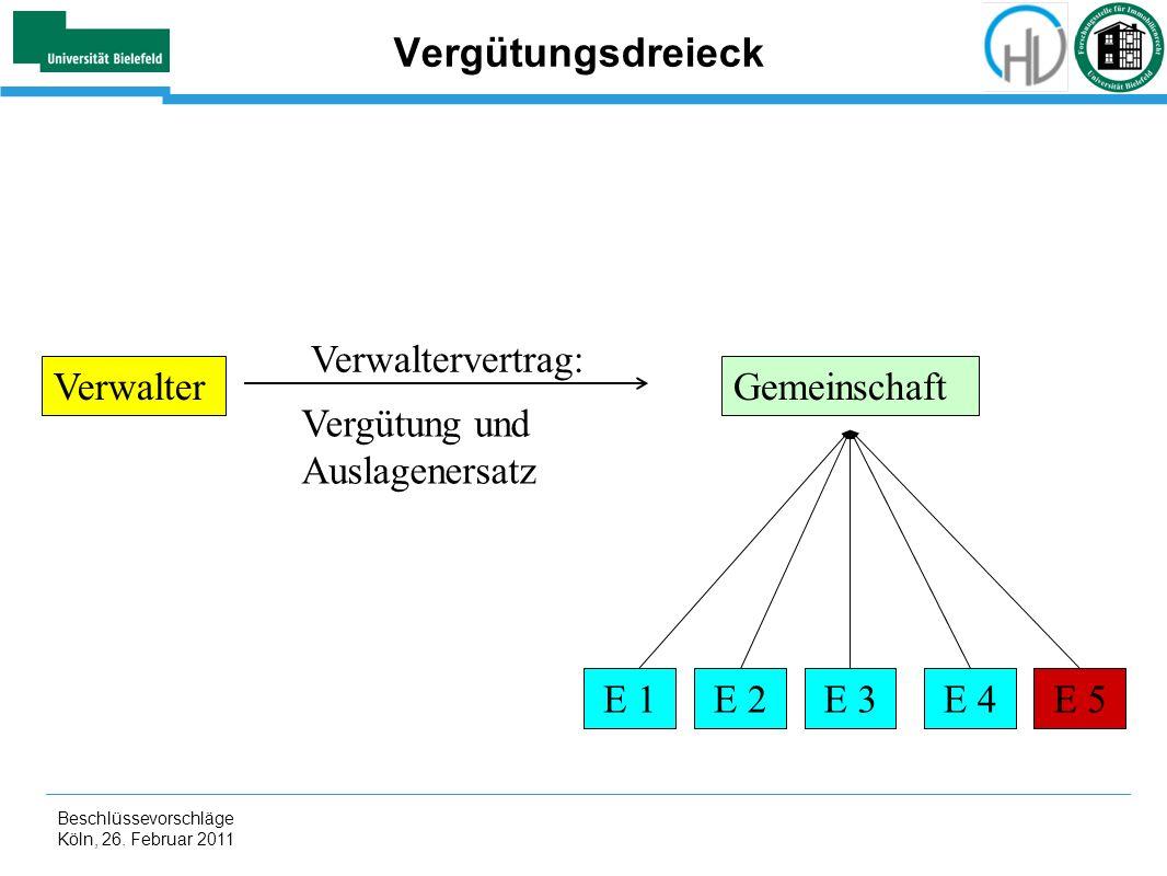 Beschlüssevorschläge Köln, 26. Februar 2011 Vergütungsdreieck GemeinschaftVerwalter E 1E 2E 3E 4E 5 Verwaltervertrag: Vergütung und Auslagenersatz
