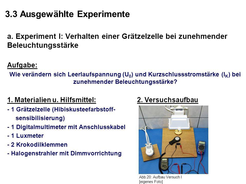 3.3 Ausgewählte Experimente a. Experiment I: Verhalten einer Grätzelzelle bei zunehmender Beleuchtungsstärke Aufgabe: Wie verändern sich Leerlaufspann
