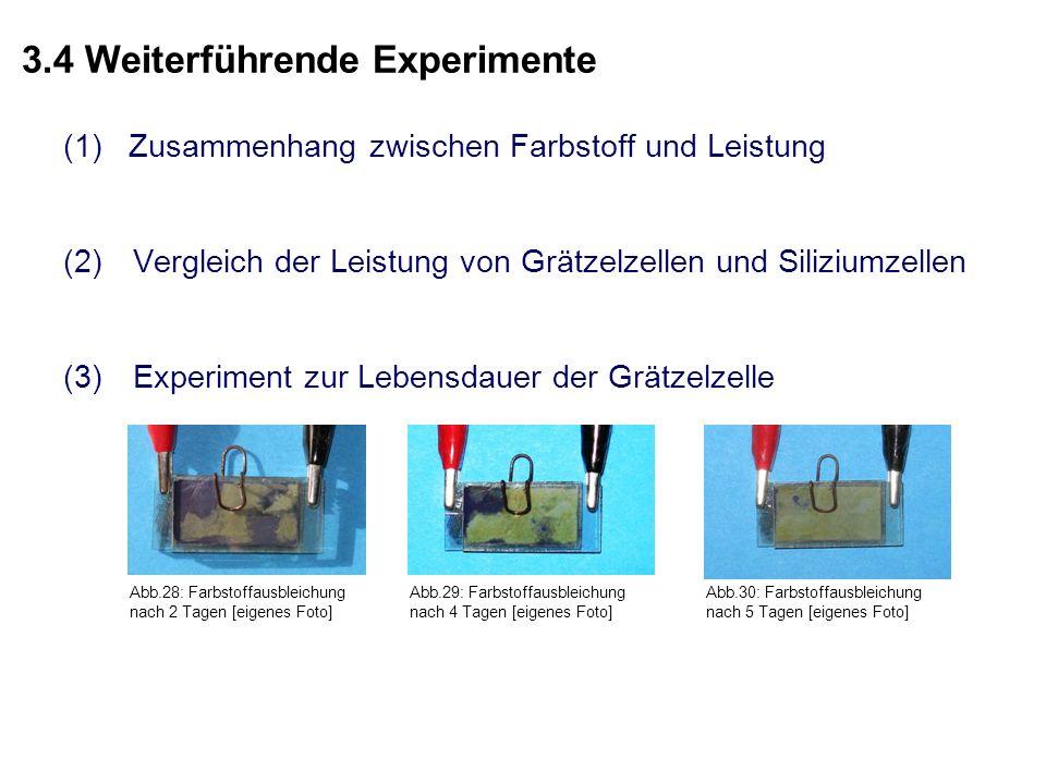3.4 Weiterführende Experimente (1) Zusammenhang zwischen Farbstoff und Leistung (2)Vergleich der Leistung von Grätzelzellen und Siliziumzellen (3)Experiment zur Lebensdauer der Grätzelzelle Abb.28: Farbstoffausbleichung nach 2 Tagen [eigenes Foto] Abb.29: Farbstoffausbleichung nach 4 Tagen [eigenes Foto] Abb.30: Farbstoffausbleichung nach 5 Tagen [eigenes Foto]