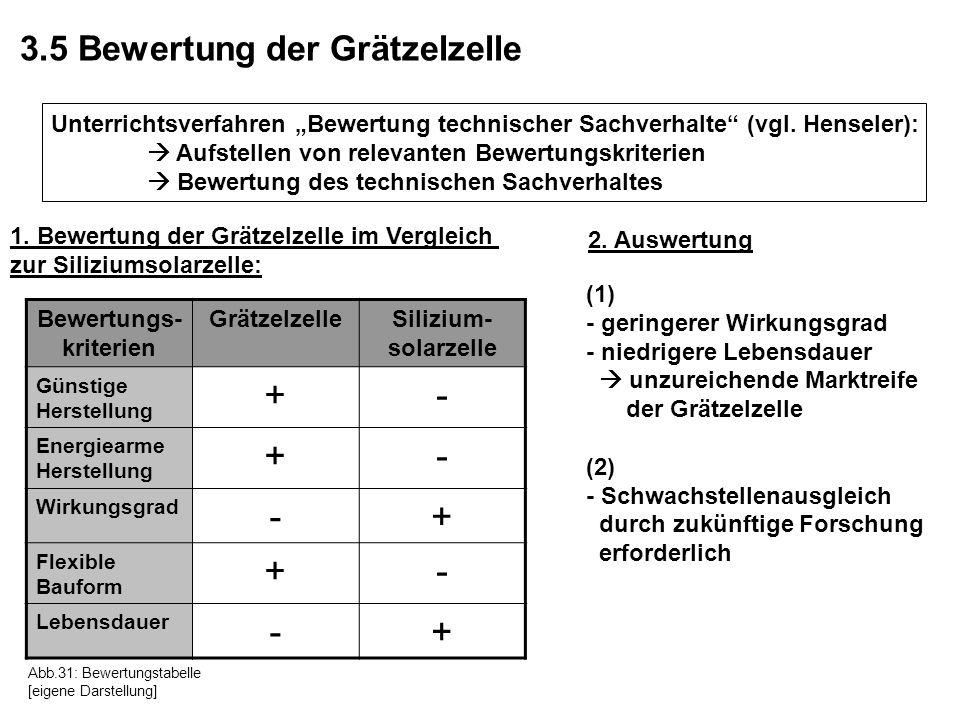 3.5 Bewertung der Grätzelzelle Unterrichtsverfahren Bewertung technischer Sachverhalte (vgl. Henseler): Aufstellen von relevanten Bewertungskriterien