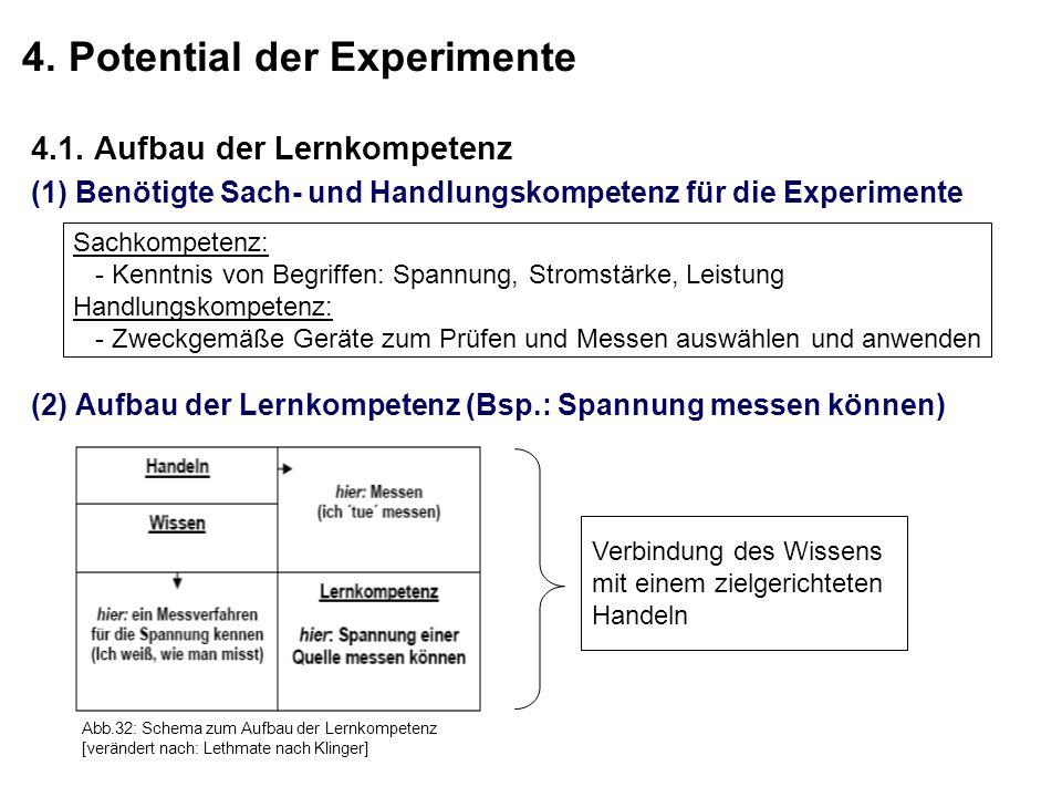 4. Potential der Experimente 4.1. Aufbau der Lernkompetenz (1) Benötigte Sach- und Handlungskompetenz für die Experimente (2) Aufbau der Lernkompetenz
