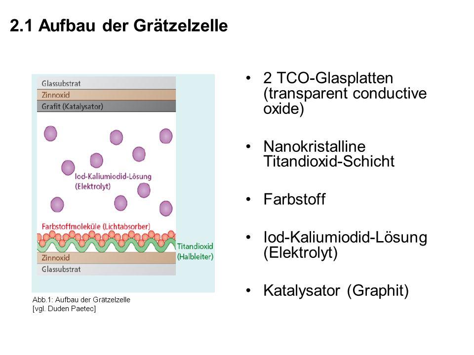 2.1 Aufbau der Grätzelzelle 2 TCO-Glasplatten (transparent conductive oxide) Nanokristalline Titandioxid-Schicht Farbstoff Iod-Kaliumiodid-Lösung (Elektrolyt) Katalysator (Graphit) Abb.1: Aufbau der Grätzelzelle [vgl.