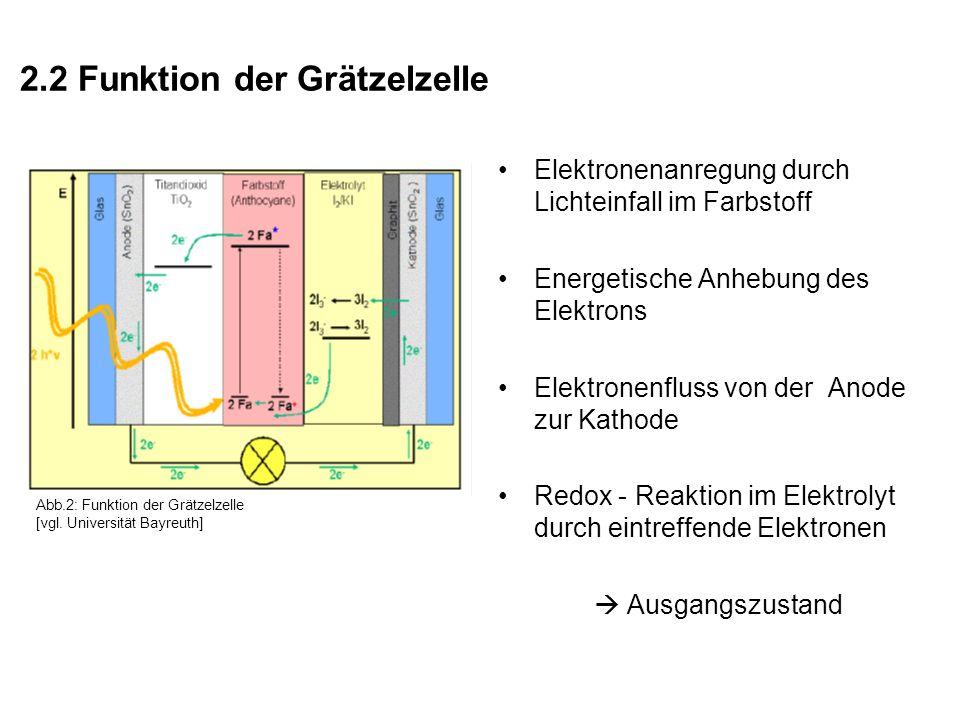 2.2 Funktion der Grätzelzelle Elektronenanregung durch Lichteinfall im Farbstoff Energetische Anhebung des Elektrons Elektronenfluss von der Anode zur Kathode Redox - Reaktion im Elektrolyt durch eintreffende Elektronen Ausgangszustand Abb.2: Funktion der Grätzelzelle [vgl.