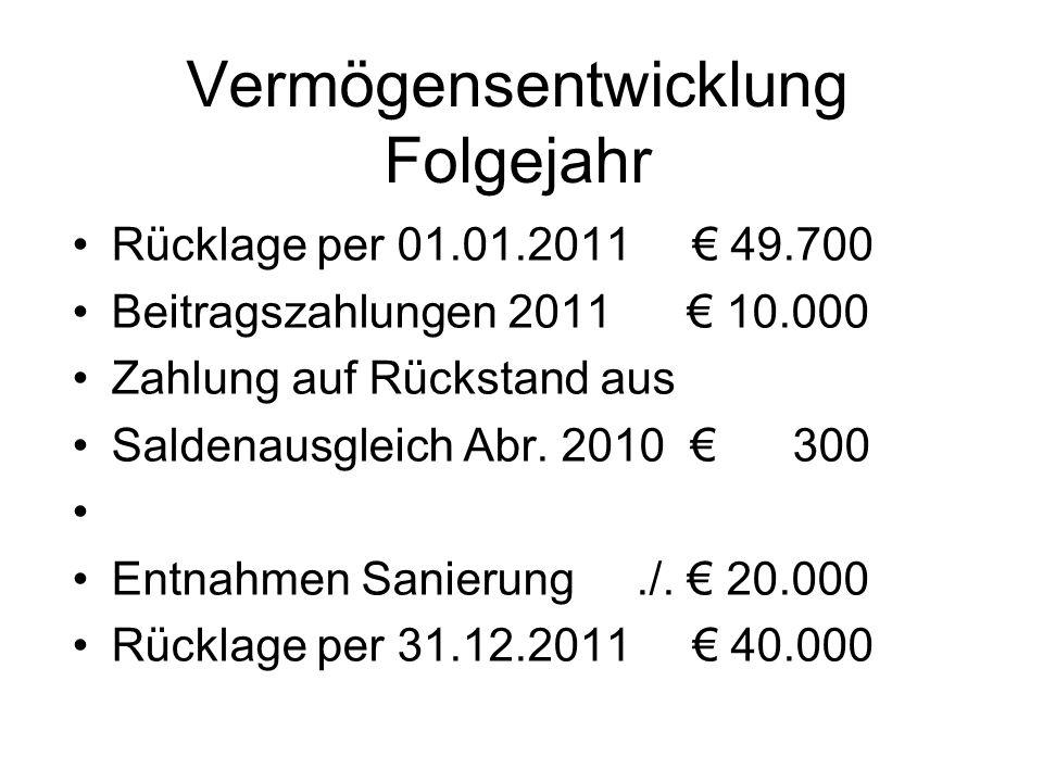 Vermögensentwicklung Folgejahr Rücklage per 01.01.2011 49.700 Beitragszahlungen 2011 10.000 Zahlung auf Rückstand aus Saldenausgleich Abr. 2010 300 En