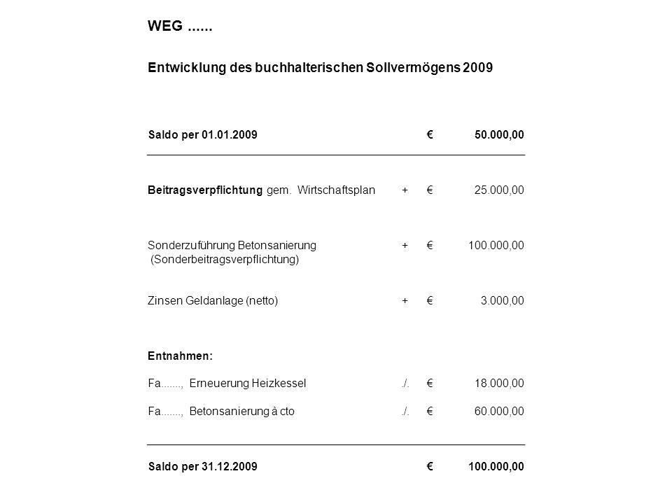 WEG...... Entwicklung des buchhalterischen Sollvermögens 2009 Saldo per 01.01.200950.000,00 Beitragsverpflichtung gem. Wirtschaftsplan+25.000,00 Sonde