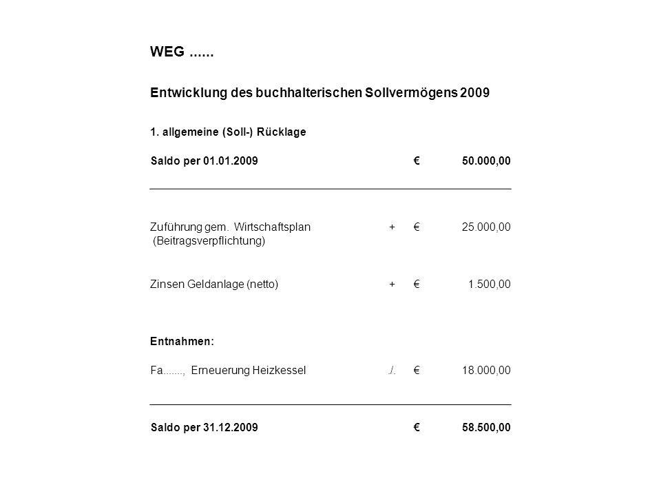 WEG...... Entwicklung des buchhalterischen Sollvermögens 2009 1. allgemeine (Soll-) Rücklage Saldo per 01.01.200950.000,00 Zuführung gem. Wirtschaftsp
