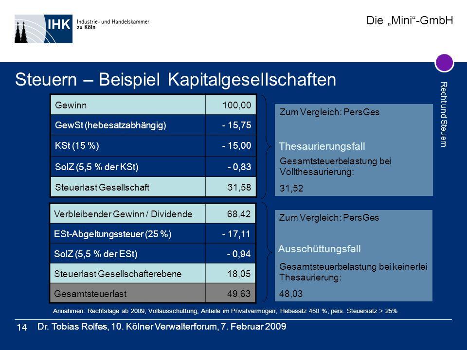 Die Mini-GmbH Recht und Steuern Dr. Tobias Rolfes, 10. Kölner Verwalterforum, 7. Februar 2009 14 Steuern – Beispiel Kapitalgesellschaften Gewinn100,00