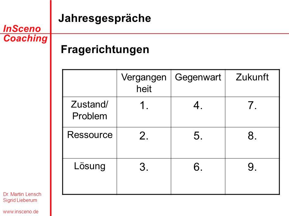 Dr. Martin Lensch Sigrid Lieberum www.insceno.de InSceno Coaching Jahresgespräche Fragerichtungen Vergangen heit GegenwartZukunft Zustand/ Problem 1.4