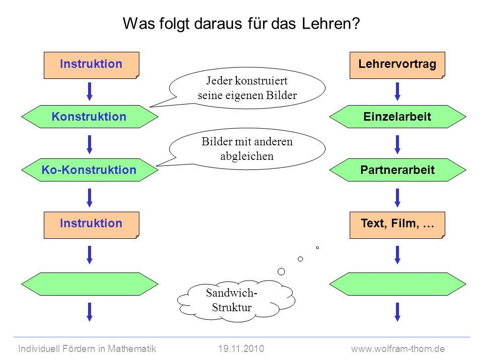 Individuell Fördern in Mathematik19.11.2010www.wolfram-thom.de Ko-Konstruktion Instruktion Was folgt daraus für das Lehren? Konstruktion Instruktion P