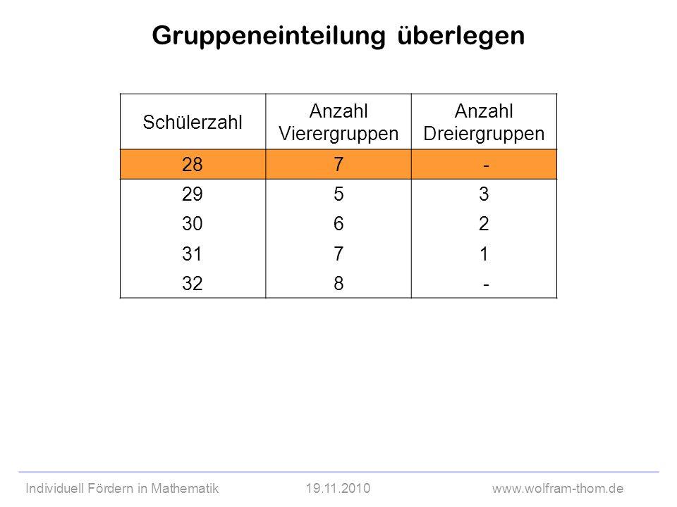 Individuell Fördern in Mathematik19.11.2010www.wolfram-thom.de Gruppeneinteilung überlegen Schülerzahl Anzahl Vierergruppen Anzahl Dreiergruppen 287 -
