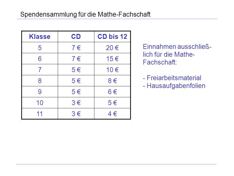 Spendensammlung für die Mathe-Fachschaft KlasseCDCD bis 12 57 20 67 15 75 10 85 8 95 6 3 5 113 4 Einnahmen ausschließ- lich für die Mathe- Fachschaft:
