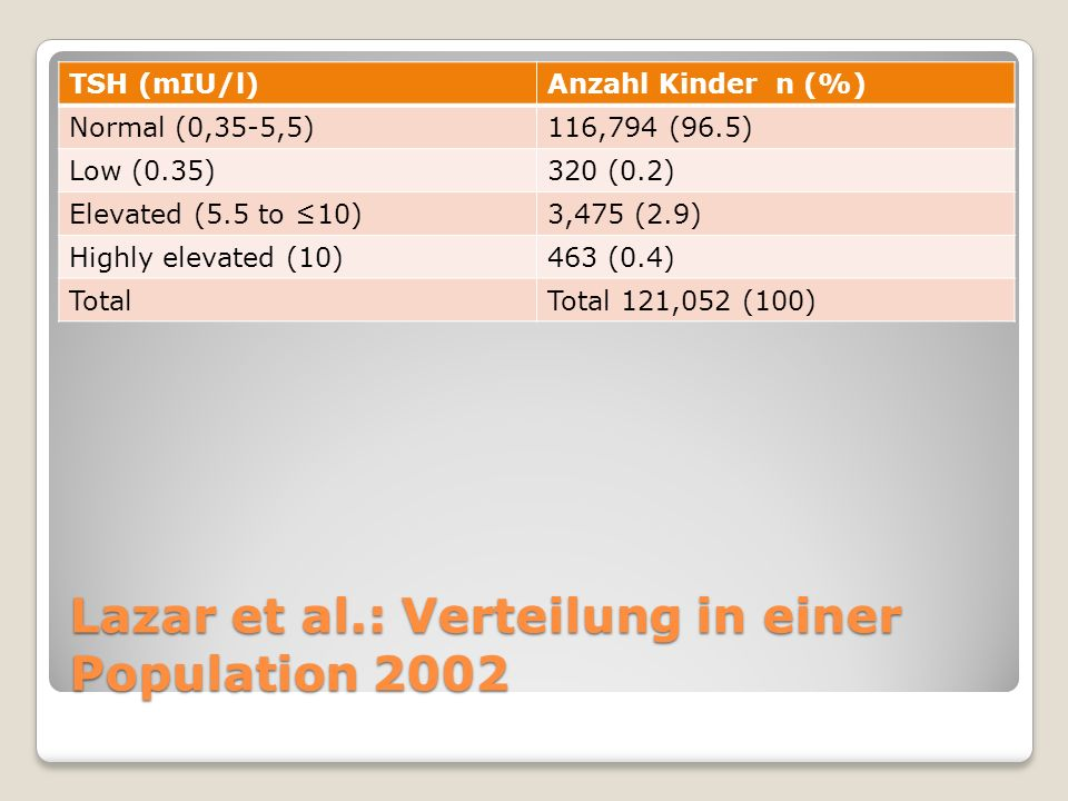 Lazar et al.: Verteilung in einer Population 2002 TSH (mIU/l)Anzahl Kinder n (%) Normal (0,35-5,5)116,794 (96.5) Low (0.35)320 (0.2) Elevated (5.5 to