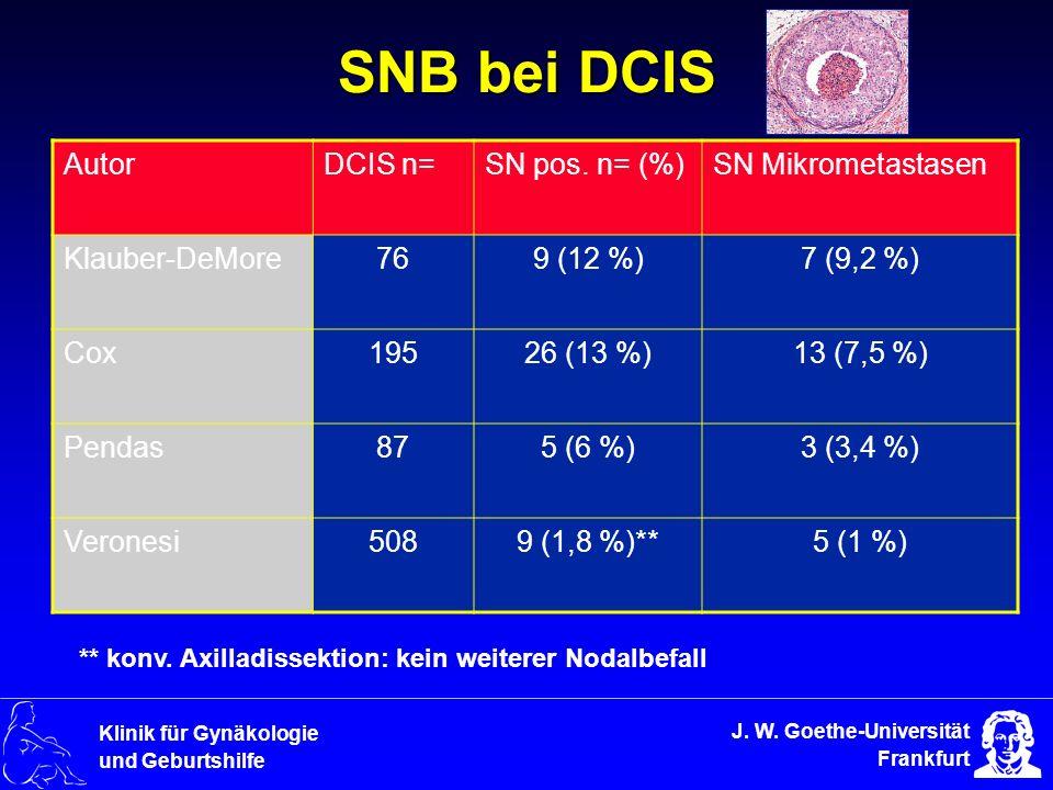 J. W. Goethe-Universität Frankfurt Klinik für Gynäkologie und Geburtshilfe SNB bei DCIS AutorDCIS n=SN pos. n= (%)SN Mikrometastasen Klauber-DeMore769