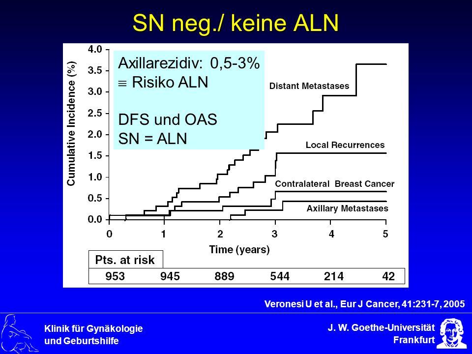 J. W. Goethe-Universität Frankfurt Klinik für Gynäkologie und Geburtshilfe SN neg./ keine ALN Veronesi U et al., Eur J Cancer, 41:231-7, 2005 Axillare