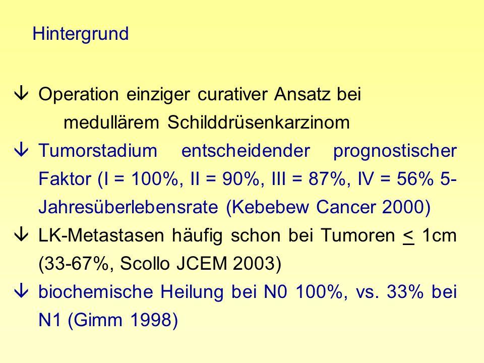 âOperation einziger curativer Ansatz bei medullärem Schilddrüsenkarzinom âTumorstadium entscheidender prognostischer Faktor (I = 100%, II = 90%, III =