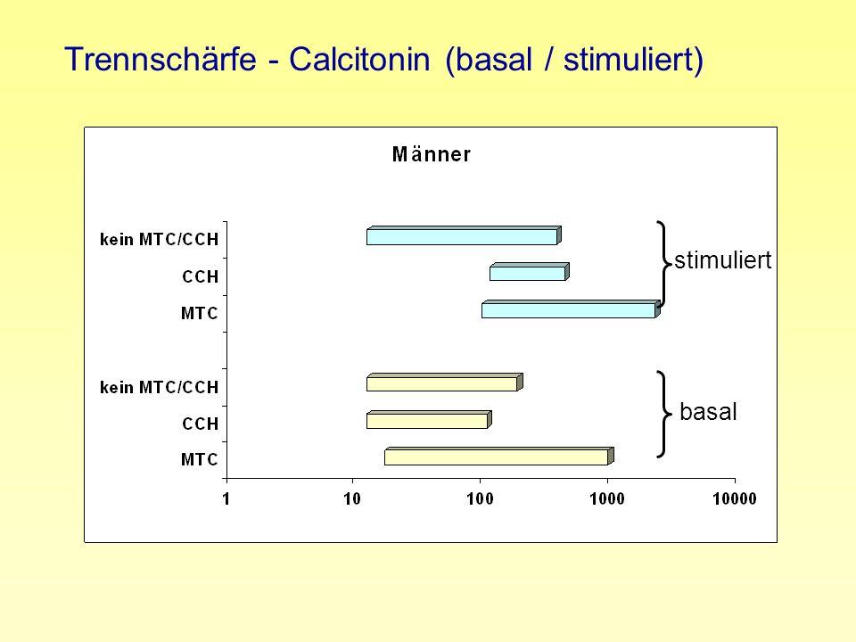 stimuliert basal Trennschärfe - Calcitonin (basal / stimuliert)