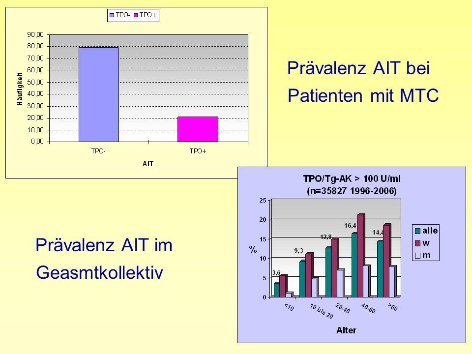 Prävalenz AIT bei Patienten mit MTC Prävalenz AIT im Geasmtkollektiv
