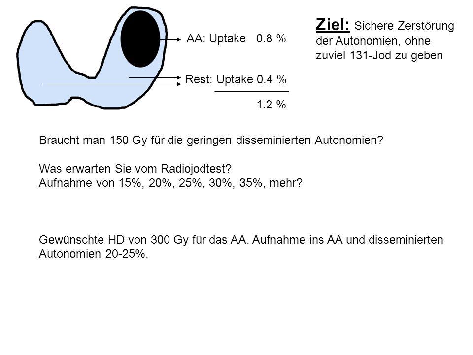 AA: Uptake 0.8 % Rest: Uptake 0.4 % 1.2 % Ziel: Sichere Zerstörung der Autonomien, ohne zuviel 131-Jod zu geben Braucht man 150 Gy für die geringen di