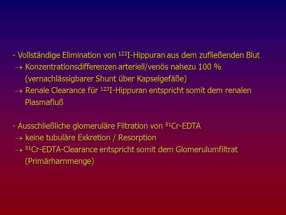 - Exakte Ermittlung und Kontrolle der Empfindlichkeitsunterschiede zwischen Spritzenmessplatz und Bohrloch zwischen Spritzenmessplatz und Bohrloch Spritzen- / Serumstandard ( 57 Co) Spritzen- / Serumstandard ( 57 Co) - Berechnung des Verteilungsvolumens für 123 I-Hippuran Zu hohe Verteilungsvolumina deuten auf eine paravenöse Injektion hin Zu hohe Verteilungsvolumina deuten auf eine paravenöse Injektion hin Plausibilitäts- / Qualitätskontrollen