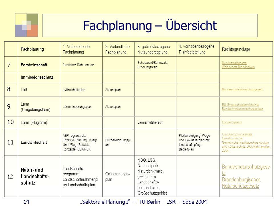 14 Sektorale Planung I - TU Berlin - ISR - SoSe 2004 Fachplanung – Übersicht Fachplanung 1. Vorbereitende Fachplanung 2. Verbindliche Fachplanung 3. g