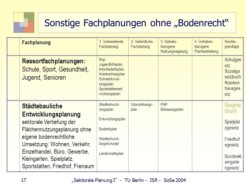 17 Sektorale Planung I - TU Berlin - ISR - SoSe 2004 Sonstige Fachplanungen ohne Bodenrecht Fachplanung 1. Vorbereitende Fachplanung 2. Verbindliche F