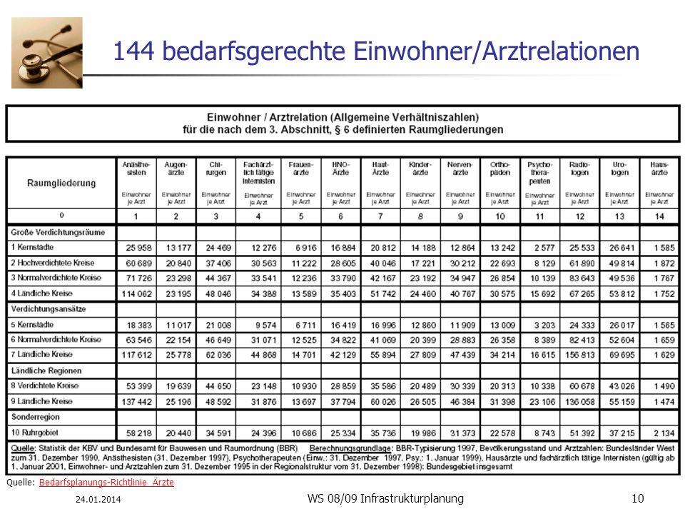 24.01.2014 WS 08/09 Infrastrukturplanung 10 144 bedarfsgerechte Einwohner/Arztrelationen Quelle: Bedarfsplanungs-Richtlinie ÄrzteBedarfsplanungs-Richt