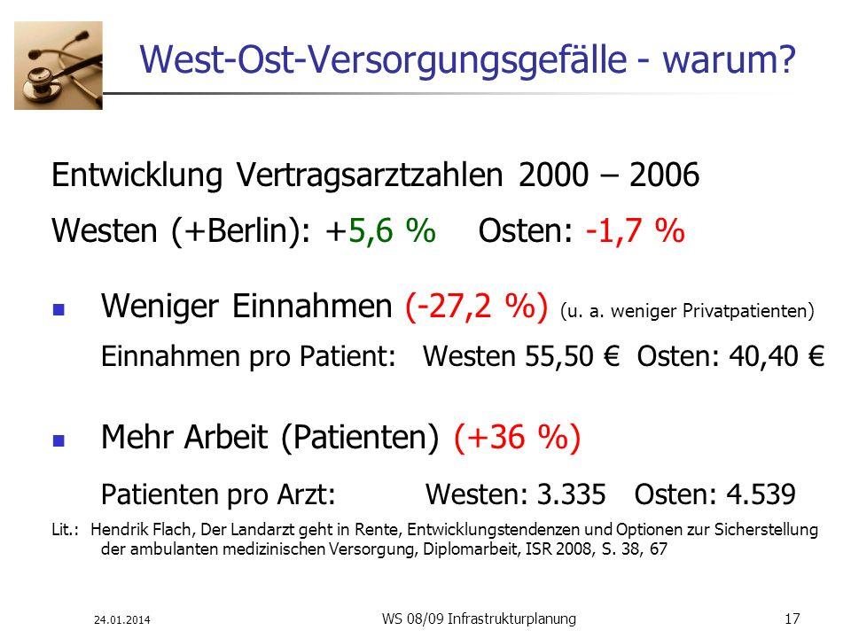 24.01.2014 WS 08/09 Infrastrukturplanung 17 West-Ost-Versorgungsgefälle - warum? Entwicklung Vertragsarztzahlen 2000 – 2006 Westen (+Berlin): +5,6 % O